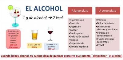 Dietista Nutricionista en Soria: Lo perjudicial que es el alcohol a corto y largo plazo en nuestro cuerpo